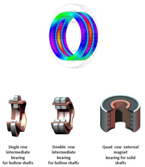 Magnetal - Passive Mangetic Bearing Products